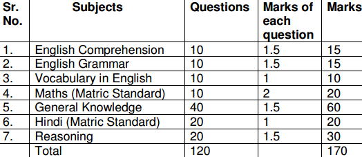 The hot zone essay questions