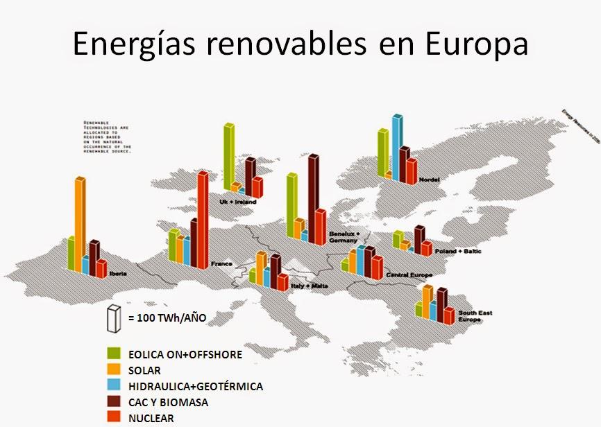 Les Renovebles Aporten el 15% de l'Energia a Europa