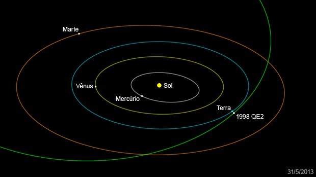 Asteroide equivalente a nove navios deve passar pela Terra nesta sexta
