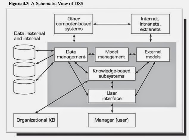 an outline of a plan for a decision support system dss 1 decision support systems & data mining how are decision support systems and data mining different • decision support systems: provide the decision.