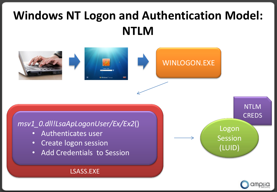 Windows logon credentials are unavailable - Windows Nt Logon And Authentication Model