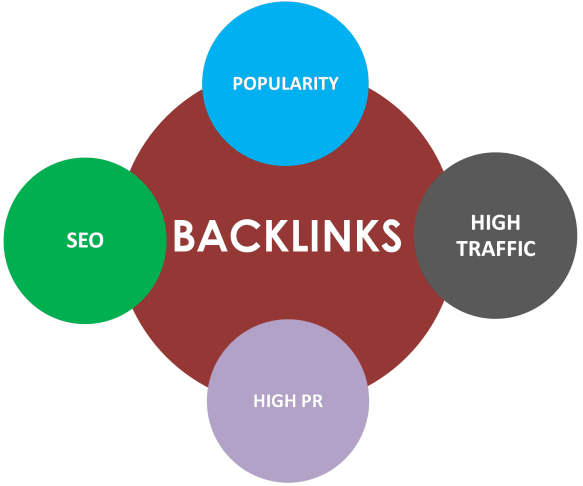 Top 10 High PR Websites to Get Free Quality Backlinks - Anil Mahapatra's Blog for Blogging Tips
