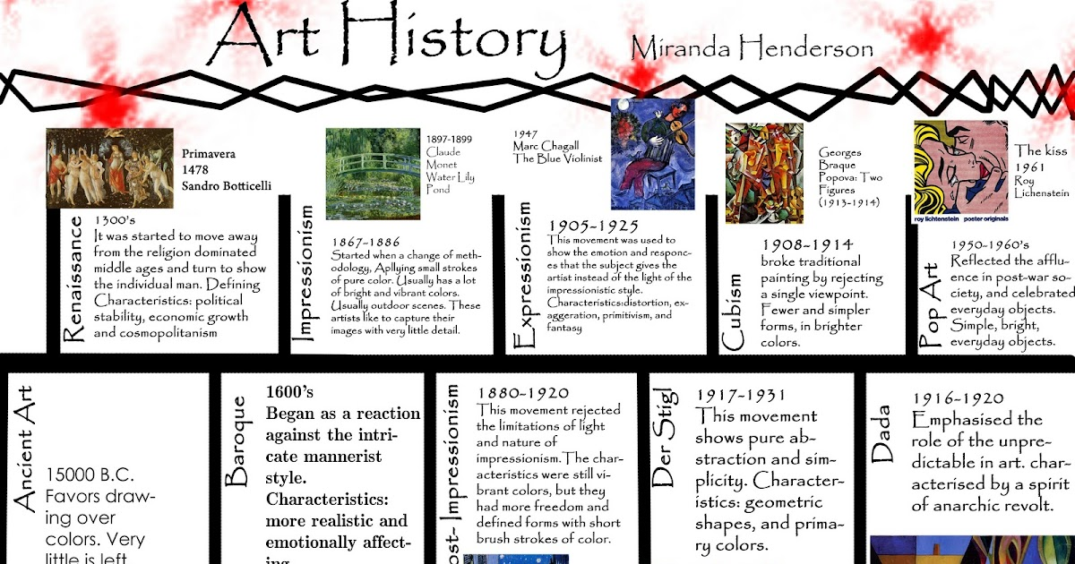 Assignments: Art History Timeline