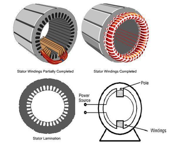 Electrical Motors Basic Components