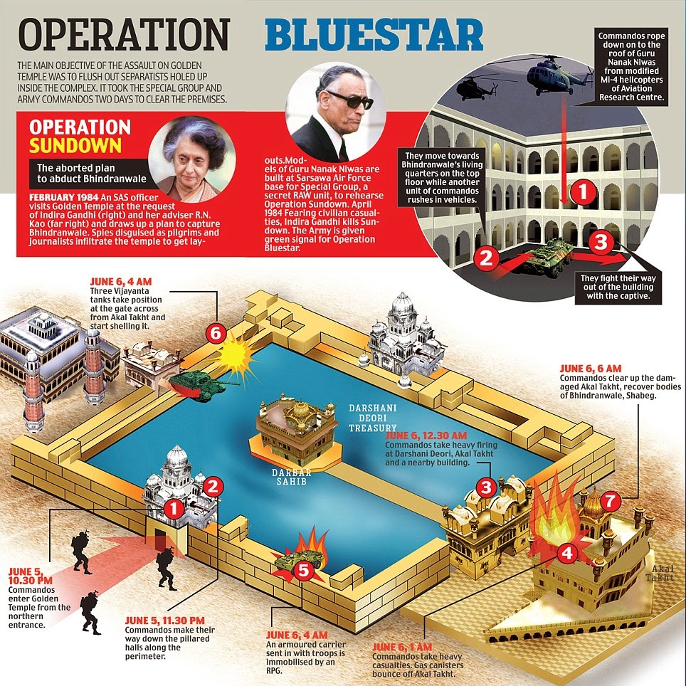 operation blue star in punjabi pdf