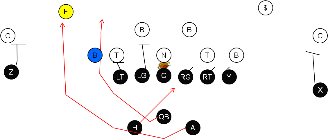 zone+read +option+odd why dont more nfl plays involve lateral passes? nfl