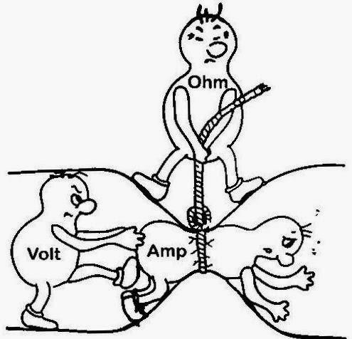 tegangan arus hambatan ohm listrik