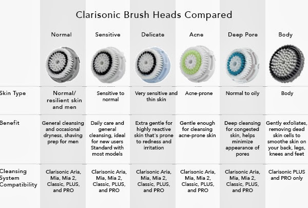 Sonicrevolution Clarisonic Brush Systems Explained