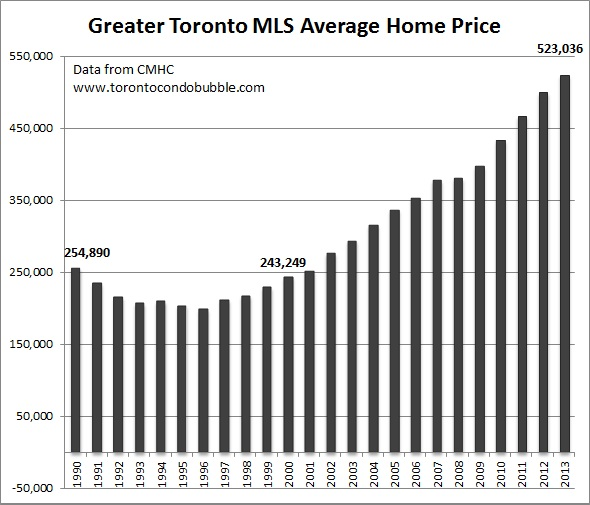toronto housing bubble average home price graph
