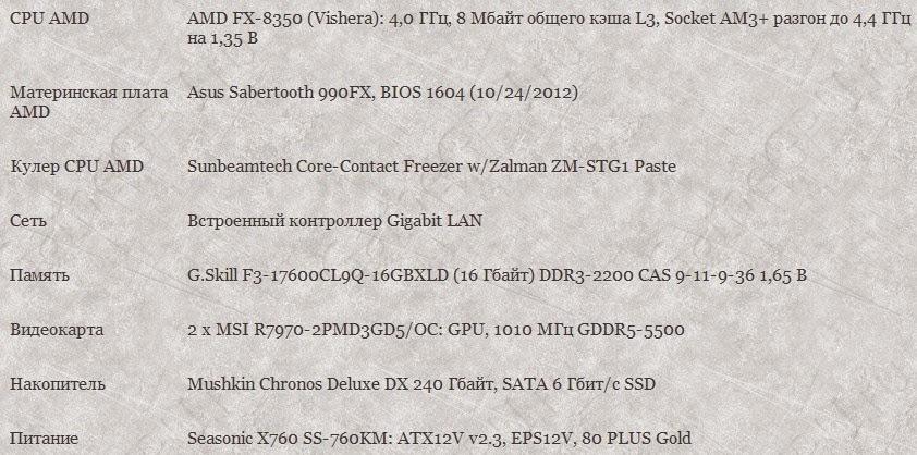 Технические характеристики AMD FX-8350