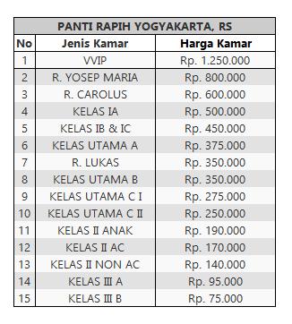 Tarif Rawat Inap RS panti rapih Yogyakarta
