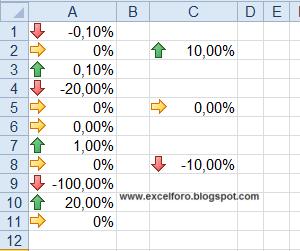 Formato condicional con Conjunto de iconos en Excel.