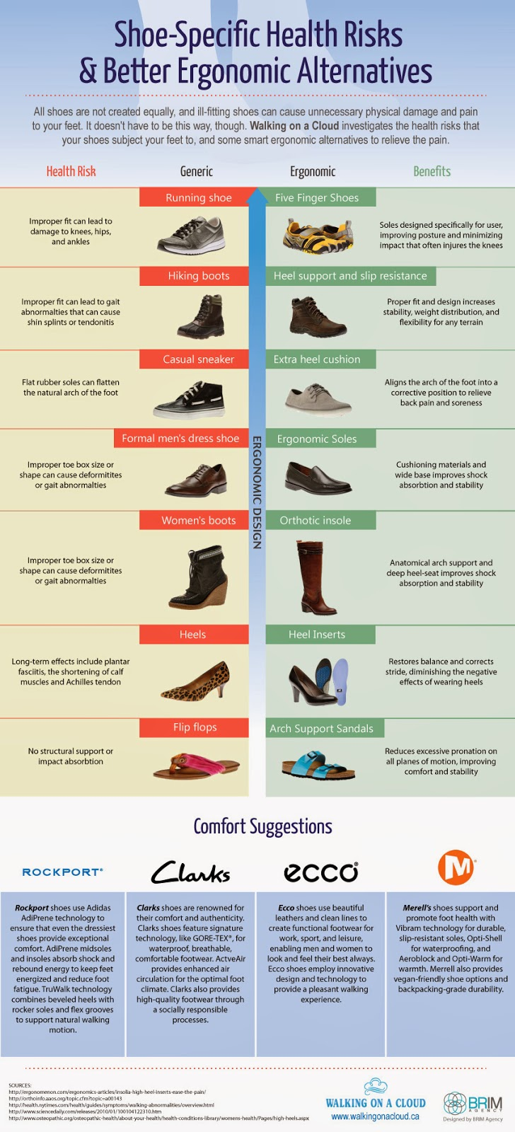 Shoe-Specific Health Risks and Better Ergonomic Alternatives