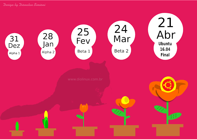 Data de lançamento do Ubuntu 16.04 LTS