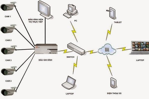 Lắp đặt camera an ninh tại điện biên