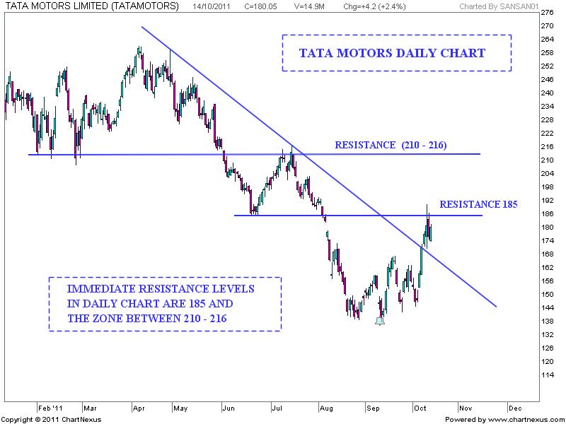 Stock market chart analysis tata motors weekend analysis for Stock price of tata motors