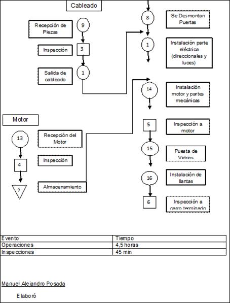 Posada metodos diagrama de operaciones en el ensamble de automoviles formato de diagrama de flujo de un proceso ccuart Image collections