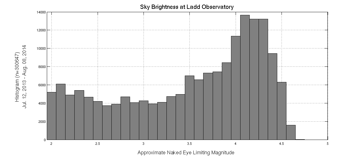 Histogram of sky brightness for one year