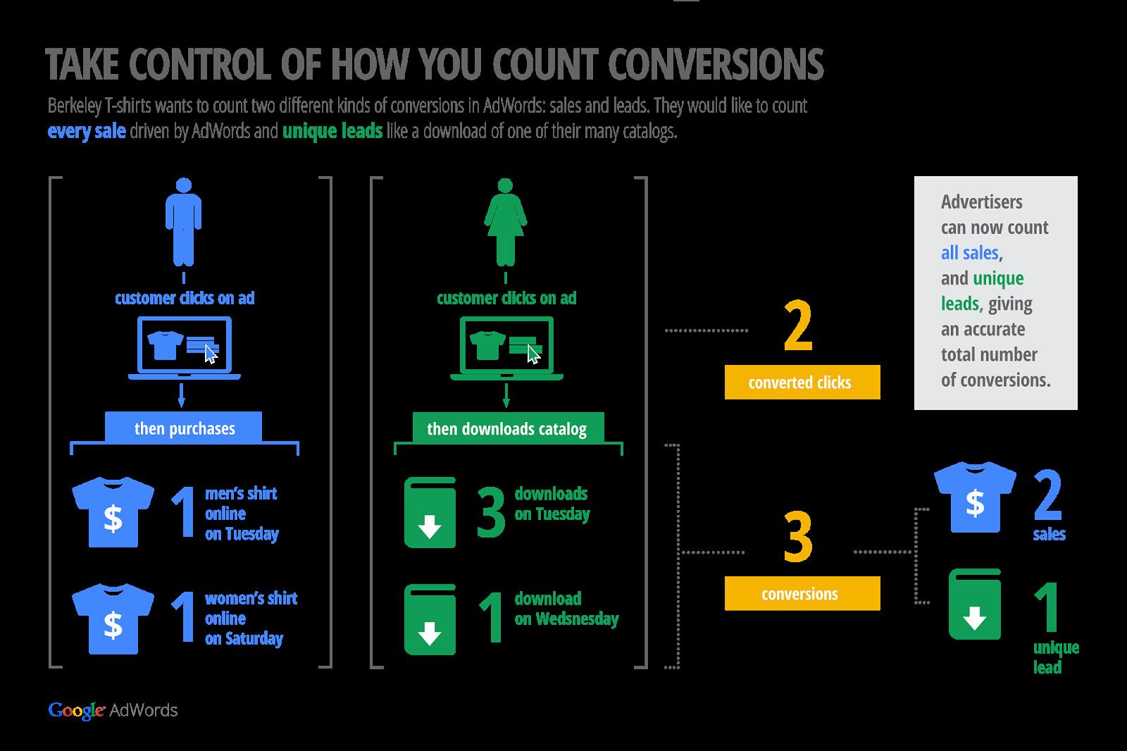 Zliczanie konwersji AdWords 2014