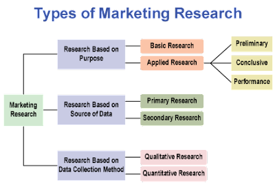 What are different types of Marketing Research?