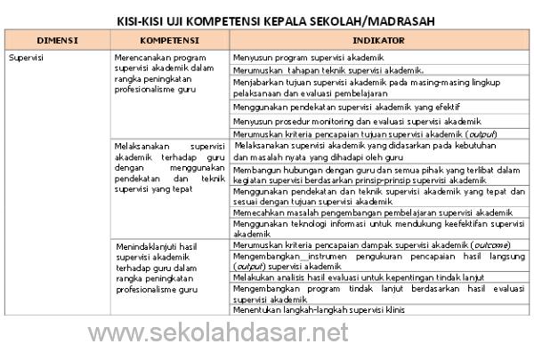 Kisi-kisi Uji Kompetensi Kepala Sekolah (UKKS)