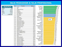 Rekapitulasi Hasil UKG 2015 Semua Provinsi Lengkap