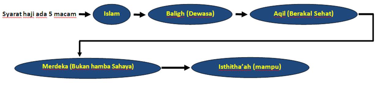 Bagan Syarat Haji