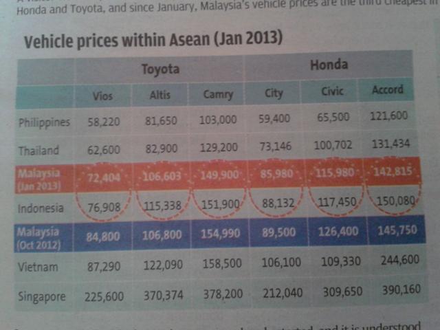 Tadi ada baca The Star mengenai harga kereta buatan bukan Malaysia