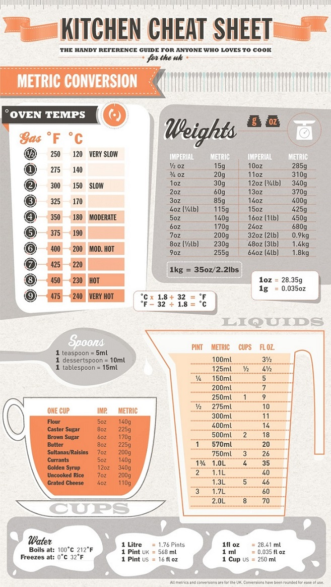 Slimmingeater Kitchen Cheat Sheet