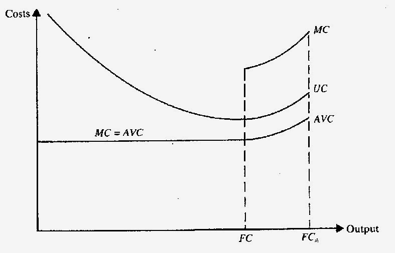 relationship between total cost average cost and marginal cost