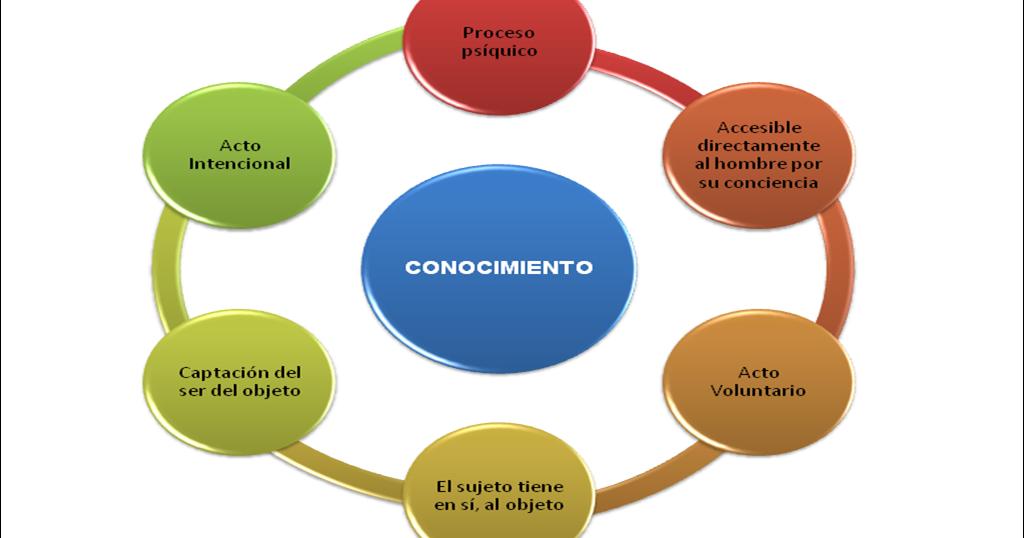 """FILOSOFIA Y LOGICA GRUPO """"A"""": EL CONOCIMIENTO Y LA ..."""