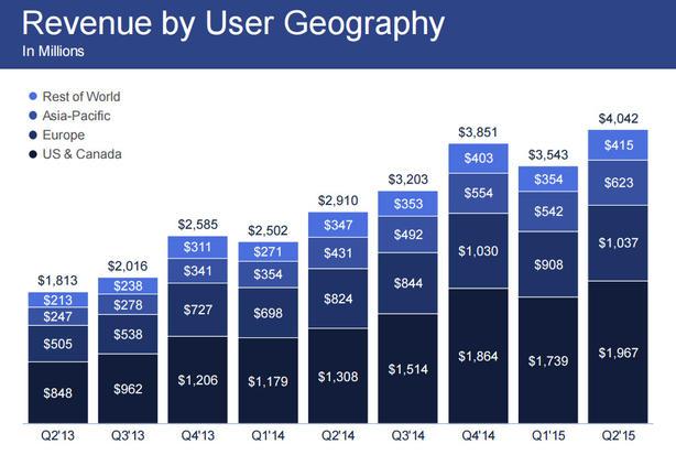 ¿Quieres saber cuánto pierde Facebook cuando se cae por 5 minutos?