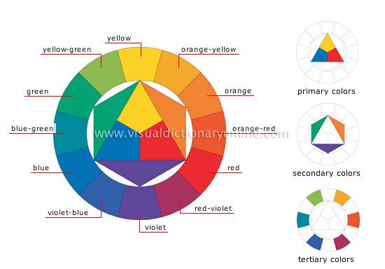 Mempelajari komputer tentang warna color wheel adalah sebuah alat pembantu untuk mengerti warna dan komposisi warnalor wheel yang paling sering digunakan adalah hue wheel yang berisi 12 ccuart Images