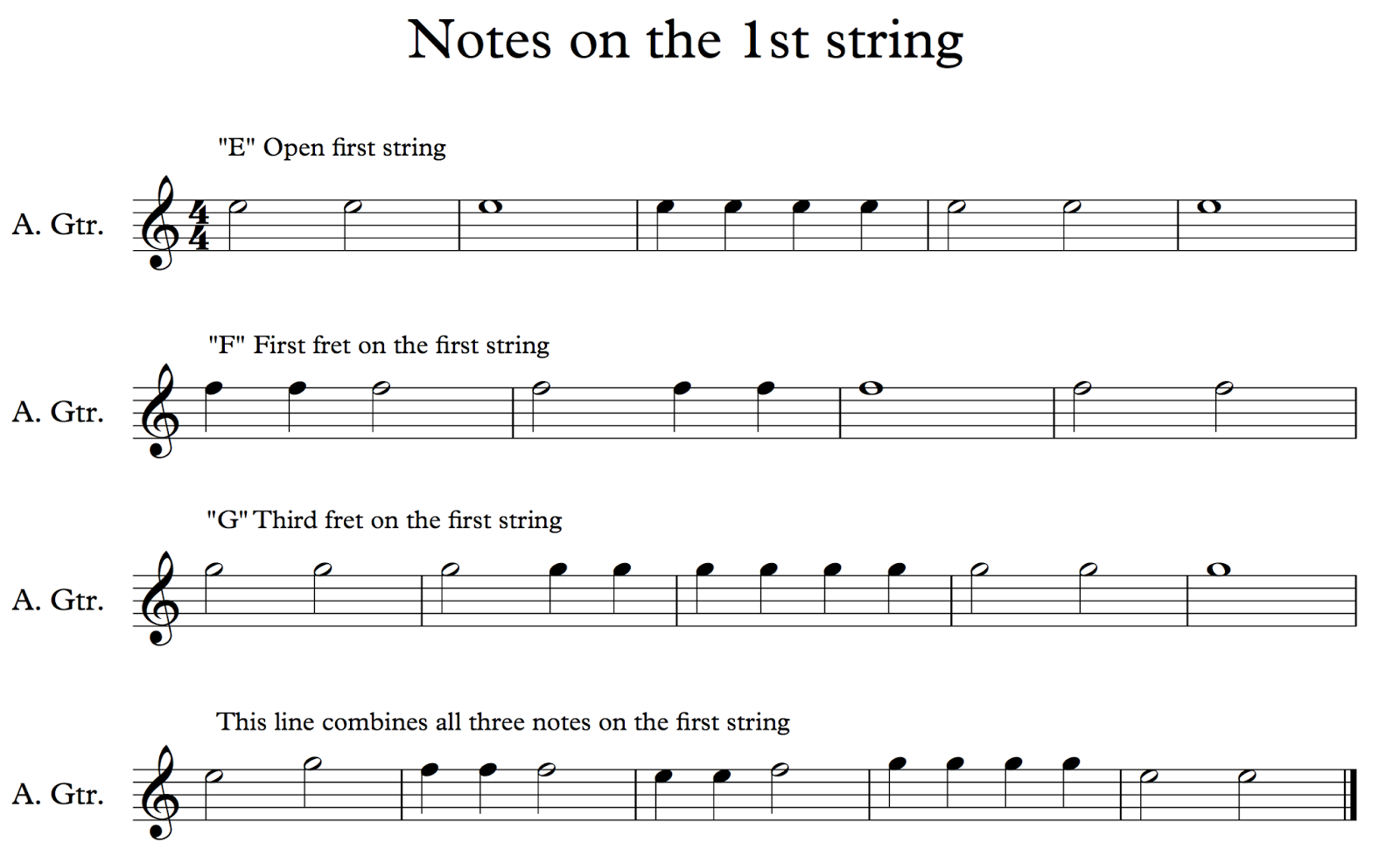 Ghs guitar guitar i notes on the first string 22 ghs guitar hexwebz Choice Image