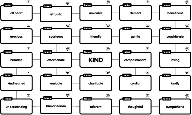 Faaiua @ Pt England School: Word Web - Kind Antonym And Synonym
