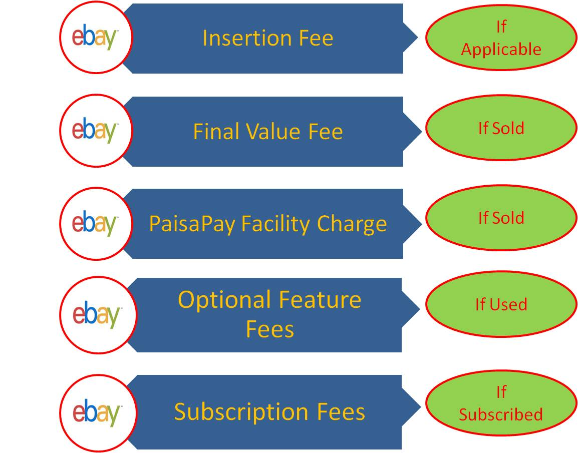 how to create a classified ad on ebay