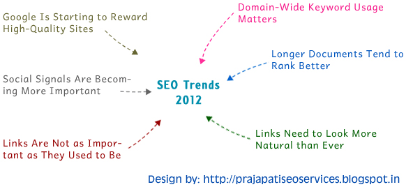 New Seo Trends 2012