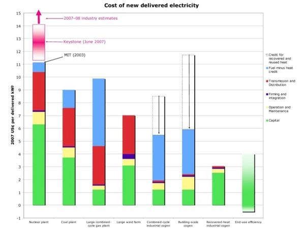 تكلفة إنتاج الكهرباء من مصادر متنوعة للطاقة في الولايات المتحدة الأمريكية عام 2007