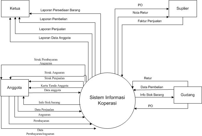 Belajar Bersama  Analisa Perancangan Sistem Informasi