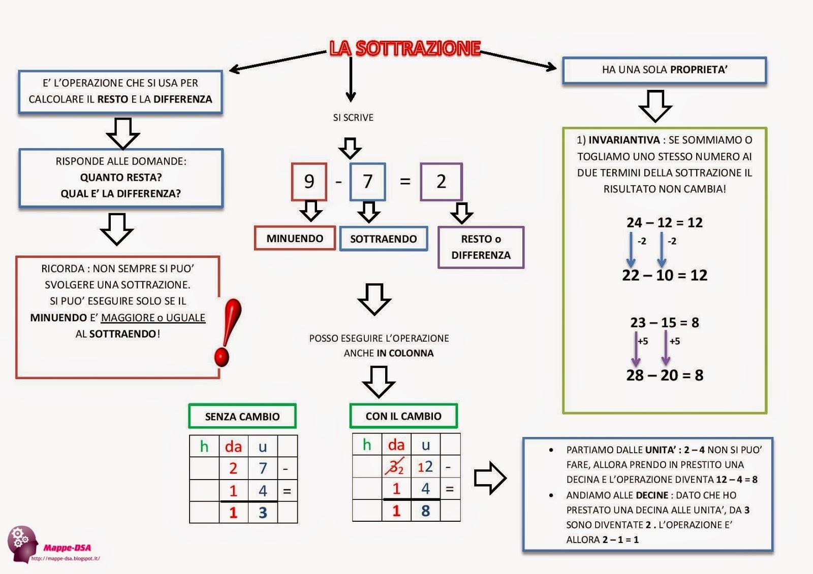 mappa dsa matematica sottrazione