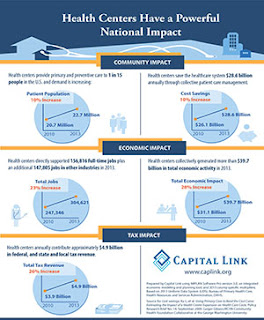 http://www.caplink.org/images/stories/Resources/reports/Infographic-National-Health-Center-Impact-2015.pdf