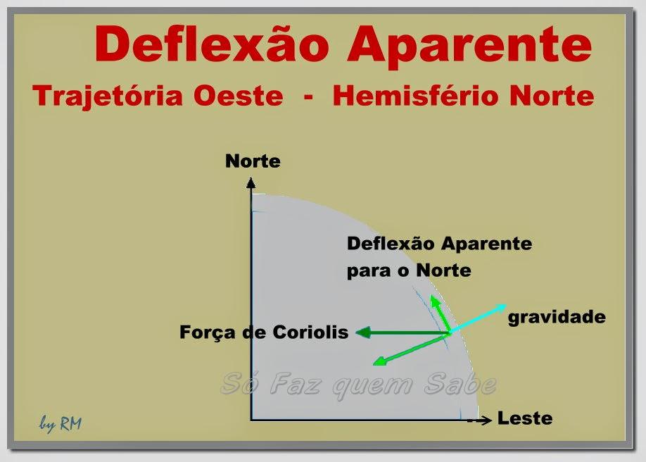 Deflexão aparente de um objeto no hemisfério norte em trajetória rumo oeste - desvia para o norte