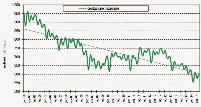 gas2014maggio 3 Verso la Bancarotta: Che Ci Frega di Putin, Sempre ai Minimi il Consumo di Gas Naturale a Maggio 2014