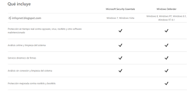 Microsoft Security Essentials vs. Windows Defender