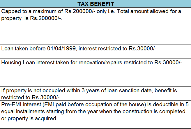 TAX BENEFIT Capped to a maximum of Rs.200000/- only i.e. Total amount allowed for a property  is Rs.200000/-. Loan taken before 01/04/1999, interest restricted to Rs.30000/- Housing Loan interest taken for renovation/repairs restricted to Rs.30000/- If property is not occupied within 3 years of loan sanction date, benefit is restricted to Rs.30000/- Pre-EMI interest (EMI paid before occupation of the house) is deductible in 5 equal installments starting from the year when the construction is completed or property is acquired.
