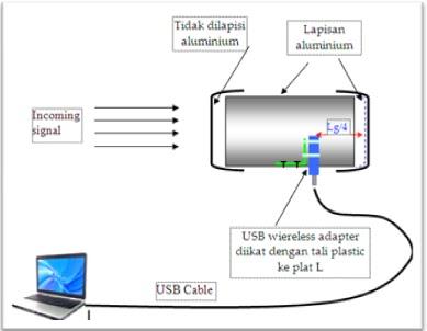 Gambar 1. Diagram Antena PVC