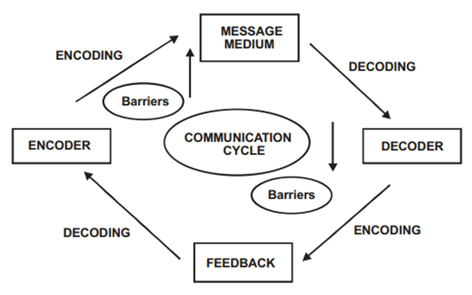 Two way process of communication