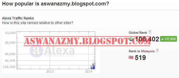 Ranking Alexa