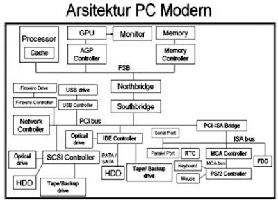 konsep sistem komputer