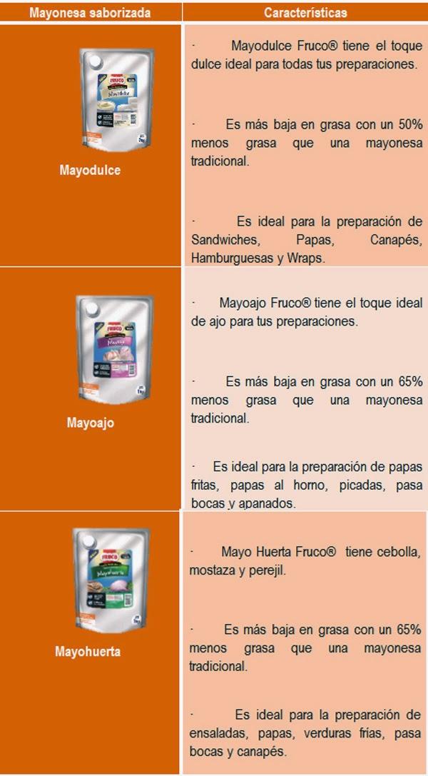 mito-realidad-sobre-consumo-salsas-Colombia